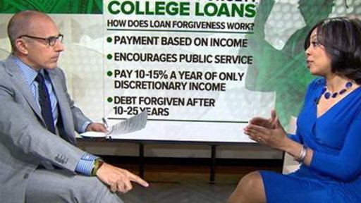 Is College Loan Forgiveness Driving up Tuition?