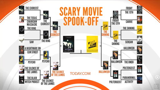 What's the Scariest Movie of All Time?